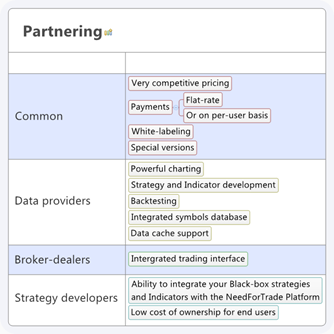 Features For Partners