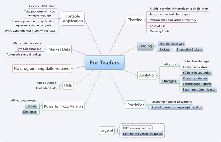 Features For Traders